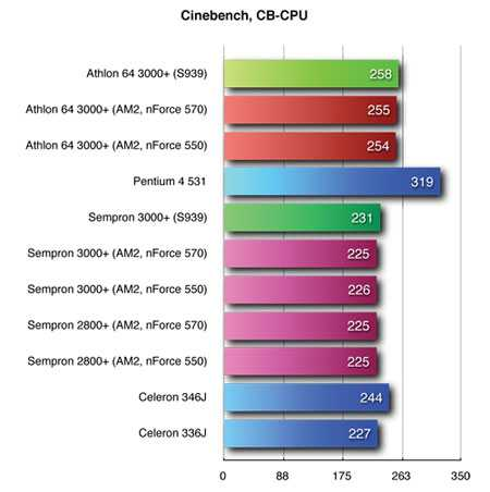 тест cinebench cpu